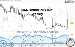 NANOVIBRONIX INC. - Wöchentlich