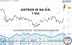 AIXTRON SE NA O.N. - 1H