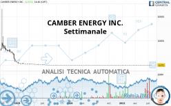 CAMBER ENERGY INC. - Wöchentlich