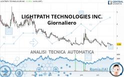 LIGHTPATH TECHNOLOGIES INC. - Giornaliero