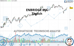 ENBRIDGE INC - Täglich