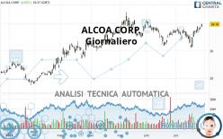 ALCOA CORP. - Giornaliero