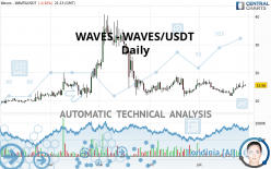 WAVES - WAVES/USDT - Daily
