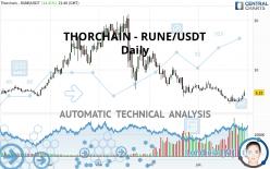 THORCHAIN - RUNE/USDT - Daily