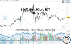 SOLANA - SOL/USDT - Daily