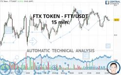 FTX TOKEN - FTT/USDT - 15 min.