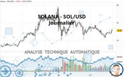 SOLANA - SOL/USD - Journalier