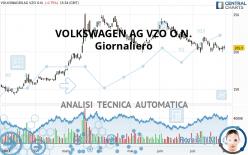 quotazione volkswagen ag
