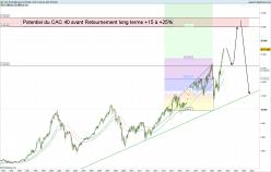CAC 40 GR - Monatlich