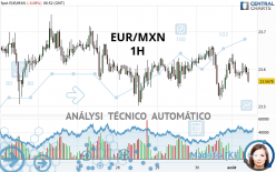 EUR/MXN - 1H