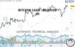 BITCOIN CASH - BCH/USD - 1 Std.