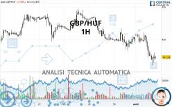 GBP/HUF - 1H