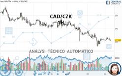CAD/CZK - 1H