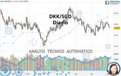 DKK/SGD - Journalier