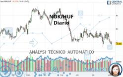 NOK/HUF - Journalier