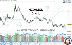 NZD/MXN - Journalier