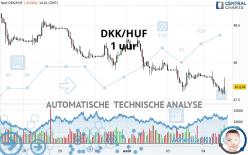 DKK/HUF - 1 Std.