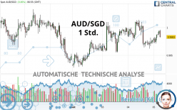 AUD/SGD - 1 Std.