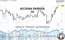 ACCIONA ENERGIA - 1H