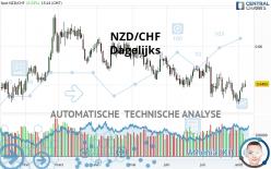 NZD/CHF - Dagelijks