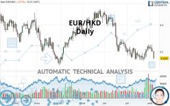 EUR/HKD - Daily