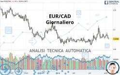EUR/CAD - Giornaliero