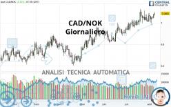 CAD/NOK - Giornaliero