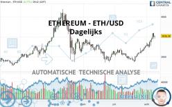 ETHEREUM - ETH/USD - Dagelijks