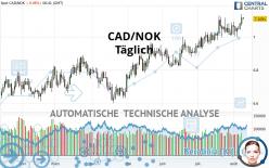 CAD/NOK - Täglich