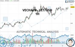 VECHAIN - VET/USD - 1H