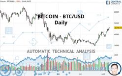 BITCOIN - BTC/USD - Giornaliero