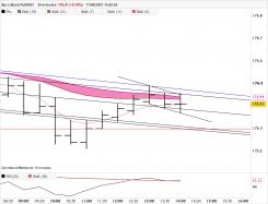 EURO BUND FULL1221 - 30 min.