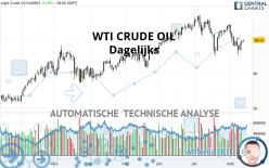 WTI CRUDE OIL - Daily