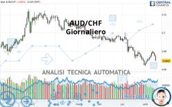 AUD/CHF - Giornaliero