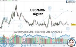 USD/MXN - Täglich