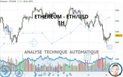 ETHEREUM - ETH/USD - 1 uur