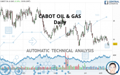 CABOT OIL & GAS - Daily