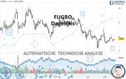 FUGRO - Dagelijks