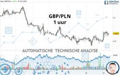 GBP/PLN - 1 uur