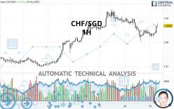 CHF/SGD - 1H
