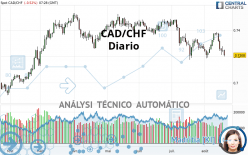 CAD/CHF - Diario