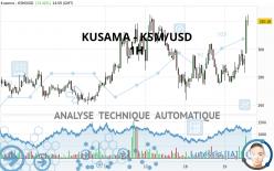 KUSAMA - KSM/USD - 1H