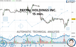 PAYPAL HOLDINGS INC. - 15 min.