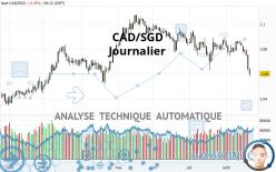 CAD/SGD - Journalier