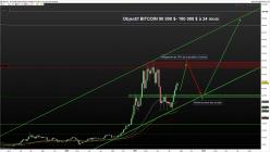 BITCOIN - BTC/USD - Wöchentlich