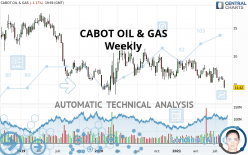 CABOT OIL & GAS - Weekly