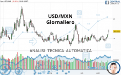 USD/MXN - Giornaliero