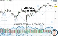 GBP/USD - Settimanale