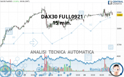 DAX40 FULL1221 - 15 min.