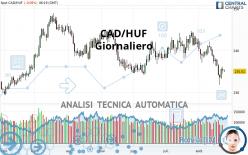 CAD/HUF - Giornaliero